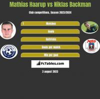 Mathias Haarup vs Niklas Backman h2h player stats