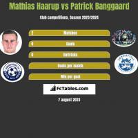 Mathias Haarup vs Patrick Banggaard h2h player stats