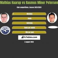 Mathias Haarup vs Rasmus Minor Petersen h2h player stats