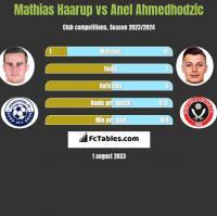 Mathias Haarup vs Anel Ahmedhodzic h2h player stats