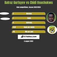 Batraz Gurtsyev vs Chidi Osuchukwu h2h player stats