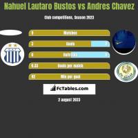 Nahuel Lautaro Bustos vs Andres Chavez h2h player stats