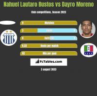 Nahuel Lautaro Bustos vs Dayro Moreno h2h player stats