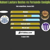 Nahuel Lautaro Bustos vs Fernando Coniglio h2h player stats