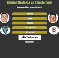 Gabriel Strefezza vs Alberto Cerri h2h player stats