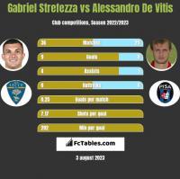 Gabriel Strefezza vs Alessandro De Vitis h2h player stats