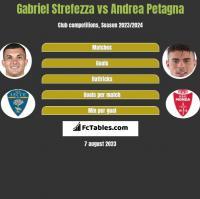 Gabriel Strefezza vs Andrea Petagna h2h player stats