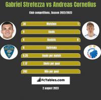 Gabriel Strefezza vs Andreas Cornelius h2h player stats