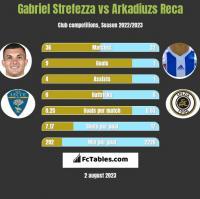 Gabriel Strefezza vs Arkadiuzs Reca h2h player stats