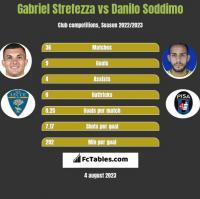 Gabriel Strefezza vs Danilo Soddimo h2h player stats