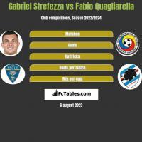 Gabriel Strefezza vs Fabio Quagliarella h2h player stats