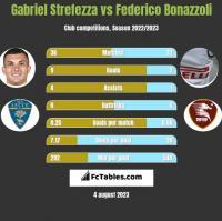 Gabriel Strefezza vs Federico Bonazzoli h2h player stats