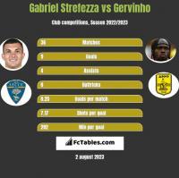 Gabriel Strefezza vs Gervinho h2h player stats