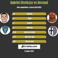 Gabriel Strefezza vs Hernani h2h player stats