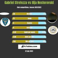 Gabriel Strefezza vs Ilija Nestorovski h2h player stats