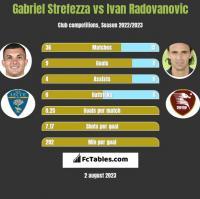 Gabriel Strefezza vs Ivan Radovanovic h2h player stats