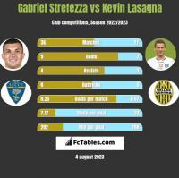 Gabriel Strefezza vs Kevin Lasagna h2h player stats