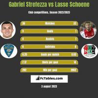 Gabriel Strefezza vs Lasse Schoene h2h player stats