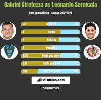 Gabriel Strefezza vs Leonardo Sernicola h2h player stats