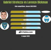 Gabriel Strefezza vs Lorenzo Dickman h2h player stats