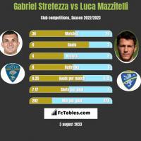 Gabriel Strefezza vs Luca Mazzitelli h2h player stats