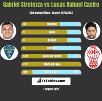 Gabriel Strefezza vs Lucas Nahuel Castro h2h player stats