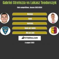Gabriel Strefezza vs Łukasz Teodorczyk h2h player stats