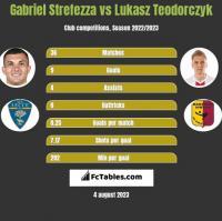 Gabriel Strefezza vs Lukasz Teodorczyk h2h player stats