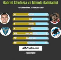 Gabriel Strefezza vs Manolo Gabbiadini h2h player stats