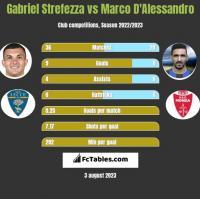 Gabriel Strefezza vs Marco D'Alessandro h2h player stats