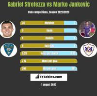 Gabriel Strefezza vs Marko Jankovic h2h player stats
