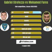 Gabriel Strefezza vs Mohamed Fares h2h player stats