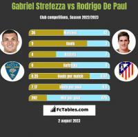 Gabriel Strefezza vs Rodrigo De Paul h2h player stats