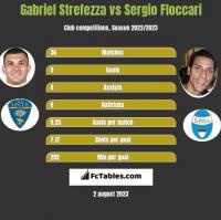 Gabriel Strefezza vs Sergio Floccari h2h player stats
