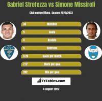 Gabriel Strefezza vs Simone Missiroli h2h player stats