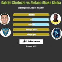 Gabriel Strefezza vs Stefano Okaka Chuka h2h player stats