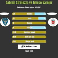 Gabriel Strefezza vs Marco Varnier h2h player stats
