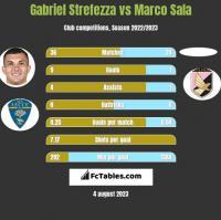 Gabriel Strefezza vs Marco Sala h2h player stats