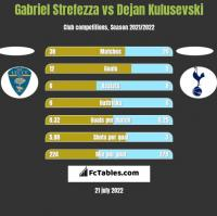 Gabriel Strefezza vs Dejan Kulusevski h2h player stats
