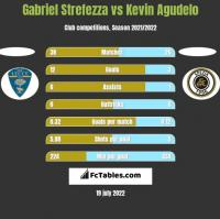 Gabriel Strefezza vs Kevin Agudelo h2h player stats