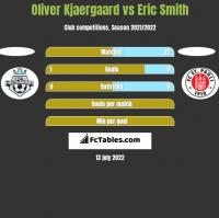 Oliver Kjaergaard vs Eric Smith h2h player stats