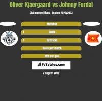 Oliver Kjaergaard vs Johnny Furdal h2h player stats