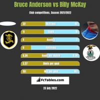 Bruce Anderson vs Billy McKay h2h player stats