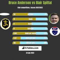 Bruce Anderson vs Blair Spittal h2h player stats