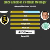 Bruce Anderson vs Callum McGregor h2h player stats