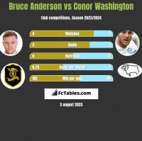 Bruce Anderson vs Conor Washington h2h player stats