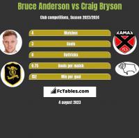 Bruce Anderson vs Craig Bryson h2h player stats