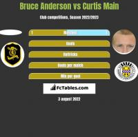 Bruce Anderson vs Curtis Main h2h player stats