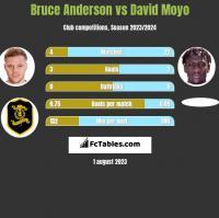 Bruce Anderson vs David Moyo h2h player stats