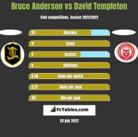 Bruce Anderson vs David Templeton h2h player stats